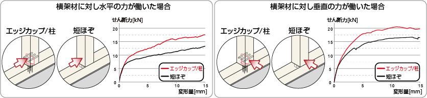 横架材に力が働いた場合の変形量